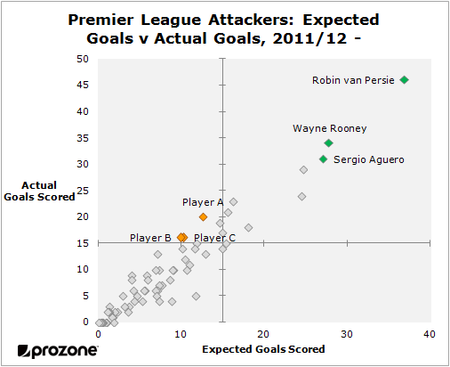 Goals by Premier League attackers