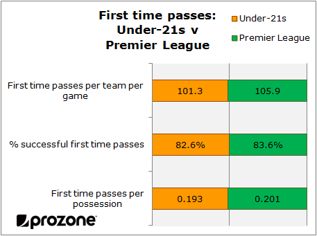 Under-21s v Premier League: 1st time passes