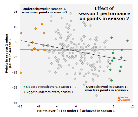 Effect of over/underachievement on points change