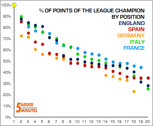 European Points Distribution
