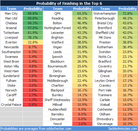 Probability of a top 6 finish
