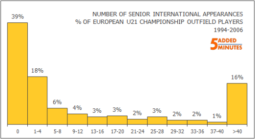 Under-21s: Number of Senior Caps